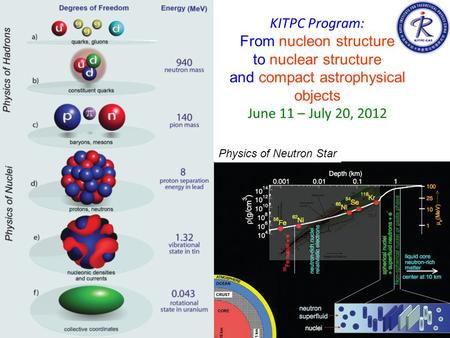 KITPC Program: From nucleon structure to nuclear structure and compact astrophysical objects June 11 – July 20, 2012 Physics of Neutron Star.