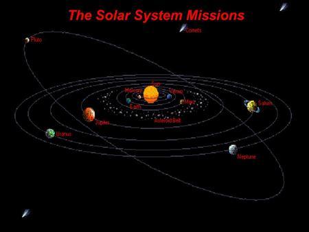 Pluto Controversy By Prathyusha Pamidi. History In 1930 ...