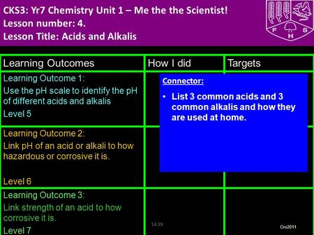 Nadia Habraszewski CKS3: Yr7 Chemistry Unit 1 – Me the the Scientist! Lesson number: 4. Lesson Title: Acids and Alkalis HQFT Scaffold Learning Outcomes.