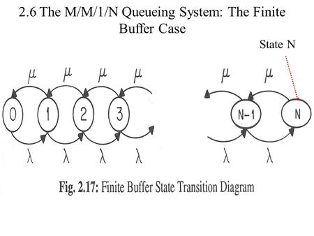 State N 2.6 The M/M/1/N Queueing System: The Finite Buffer Case.