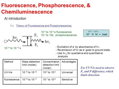 Fluorescence, Phosphorescence, & Chemiluminescence A) Introduction 1.)Theory of Fluorescence and Phosphorescence: - Excitation of e - by absorbance of.