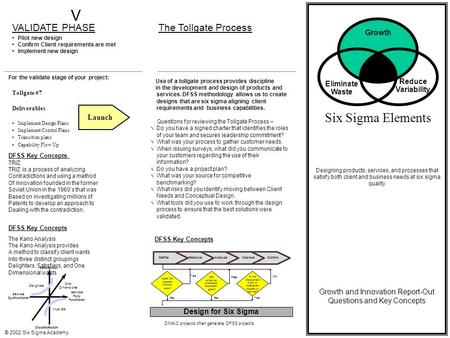 © 2002 Six Sigma Academy Eliminate Waste Reduce Variability Growth Six Sigma Elements Designing products, services, and processes that satisfy both client.