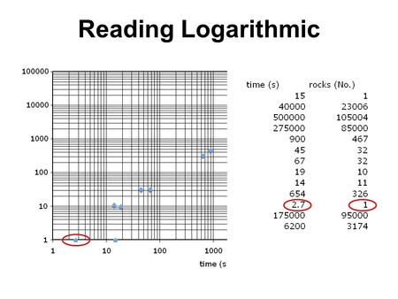 Reading Logarithmic. Surface Area to Volume Ratio Length of r Inversely proportional to size.
