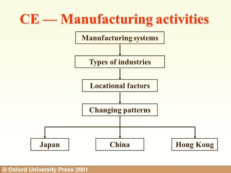 © Oxford University Press 2001 Manufacturing systems Types of industries Locational factors Changing patterns JapanChinaHong Kong CE — Manufacturing activities.