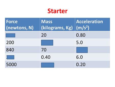 Starter Force (newtons, N) Mass (kilograms, Kg) Acceleration (m/s 2 ) 16200.80 2004005.0 8407012 2.40.406.0 5000250000.20.
