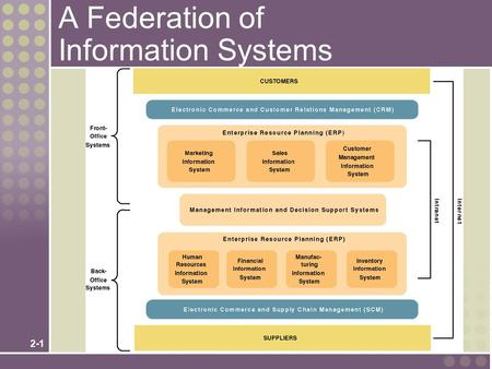2-1 A Federation of Information Systems. 2-2 Information System Applications.