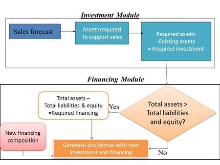 Sales forecast Assets required to support sales Required assets -Existing assets = Required investment Investment Module Total assets > Total liabilities.