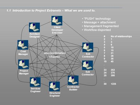 1.1 Introduction to Project Extranets – What we are used to. Client Developer End User Architect Designer Structural Engineer Services Engineer Cost Manager.