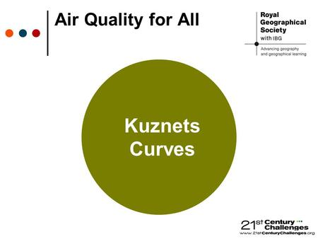Air Quality for All Kuznets Curves. Income per capita Pollution.