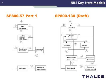 1 NIST Key State Models SP800-57 Part 1SP800-130 (Draft)