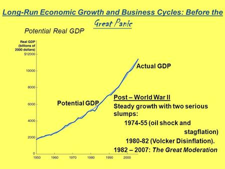 Economic Trade Cycle