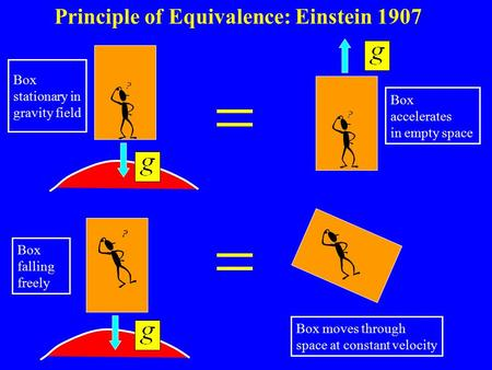 Principle of Equivalence: Einstein 1907 Box stationary in gravity field Box falling freely Box accelerates in empty space Box moves through space at constant.