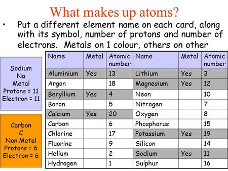 Put a different element name on each card, along with its symbol, number of protons and number of electrons. Metals on 1 colour, others on other What makes.