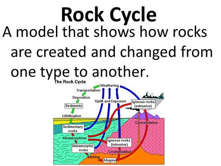 Rock Cycle A model that shows how rocks are created and changed from one type to another.