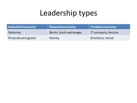 Leadership types Industrial economyFinancial economyCreative economy FactoriesBanks, stock exchangesIT-company, Service Products and goodsMoneyEmotions,