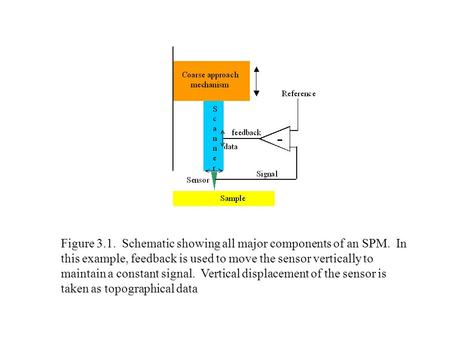 Figure 3.1. Schematic showing all major components of an SPM. In this example, feedback is used to move the sensor vertically to maintain a constant signal.