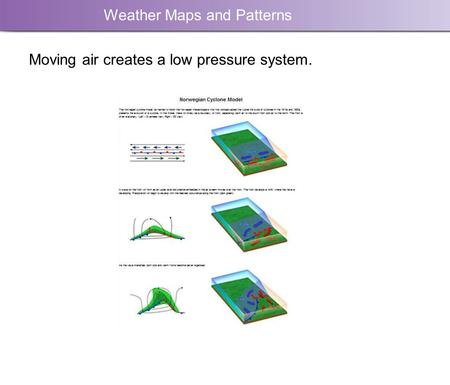 Weather Maps and Patterns Moving air creates a low pressure system.