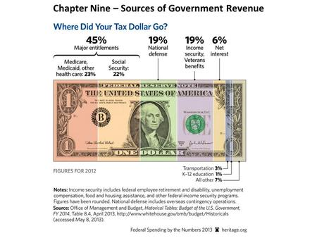 Chapter Nine – Sources of Government Revenue