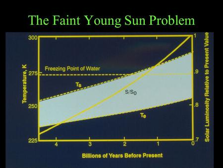 The Faint Young Sun Problem. Systems Notation = system component = positive coupling = negative coupling.
