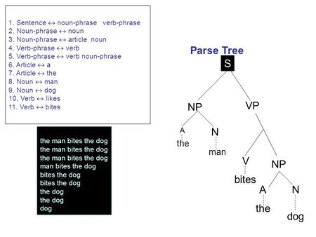 The man bites the dog man bites the dog bites the dog the dog dog Parse Tree NP A N the man bites the dog V N NP S VP A 1. Sentence  noun-phrase verb-phrase.