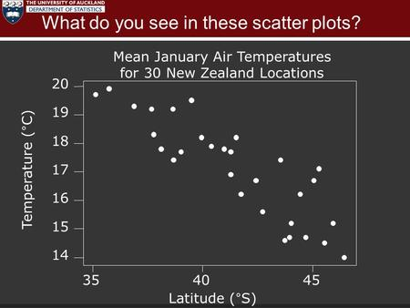 What do you see in these scatter plots? 454035 20 19 18 17 16 15 14 Latitude (°S) Mean January Air Temperatures for 30 New Zealand Locations Temperature.