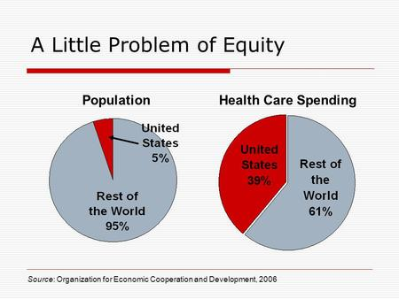 A Little Problem of Equity Health Care SpendingPopulation Source: Organization for Economic Cooperation and Development, 2006.