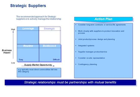 Contract Management For Suppliers. Contract Management Strategy