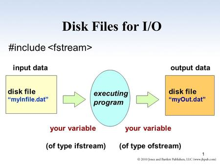 "Disk Files for I/O your variable (of type ifstream) your variable (of type ofstream) disk file ""myInfile.dat"" disk file ""myOut.dat"" executing program input."