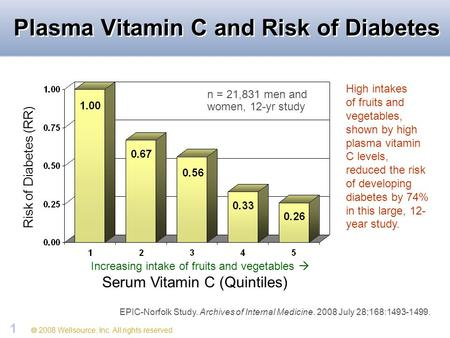 2008 Wellsource, Inc. All rights reserved. 1 Plasma Vitamin C and Risk of Diabetes Risk of Diabetes (RR) Serum Vitamin C (Quintiles) EPIC-Norfolk Study.