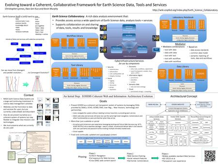 Evolving toward a Coherent, Collaborative Framework for Earth Science Data, Tools and Services Christopher Lynnes, Kwo-Sen Kuo and Kevin Murphy Earth Science.