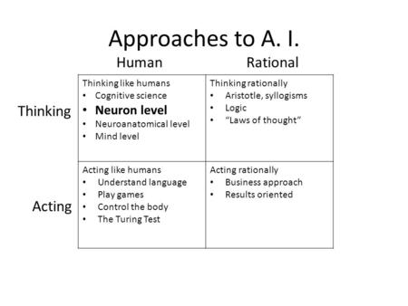 Approaches to A. I. Thinking like humans Cognitive science Neuron level Neuroanatomical level Mind level Thinking rationally Aristotle, syllogisms Logic.