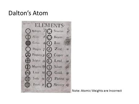 Dalton's Atom Note: Atomic Weights are Incorrect.