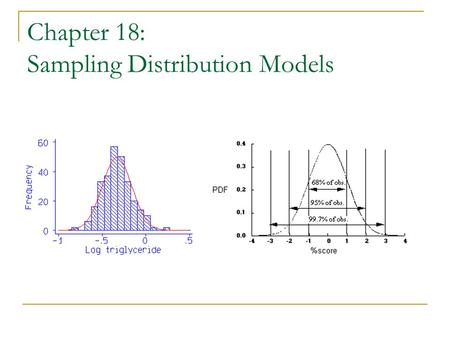 Chapter 18: Sampling Distribution Models. Modeling the Distribution of Sample Proportions Simulate many independent random samples of equal size  Keep.