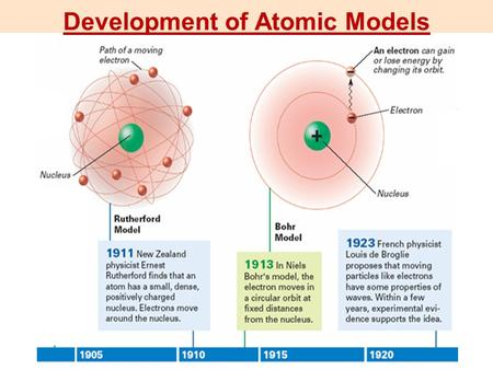 Development of Atomic Models. Where are the electrons exactly? propeller has equal probability of being anywhere in the blurry region, but… …you cannot.