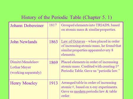 History of the Periodic Table (Chapter 5. 1) Johann Dobereiner 1817Grouped elements into TRIADS, based on atomic mass & similar properties. John Newlands.
