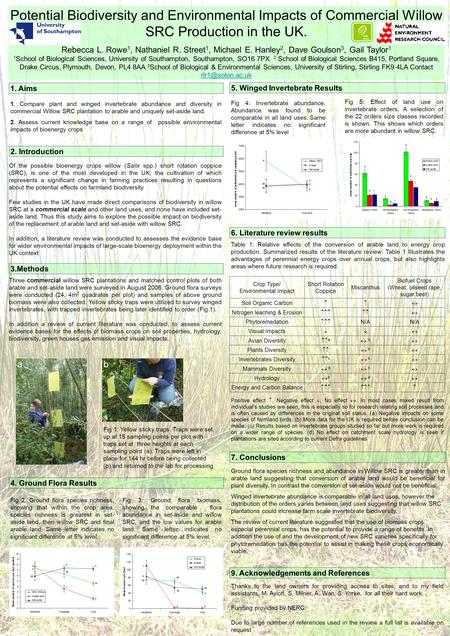 Potential Biodiversity and Environmental Impacts of Commercial Willow SRC Production in the UK. Rebecca L. Rowe 1, Nathaniel R. Street 1, Michael E. Hanley.