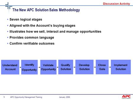 APC Opportunity Management Training1January 2006  Seven logical stages  Aligned with the Account's buying stages  Illustrates how we sell, interact.