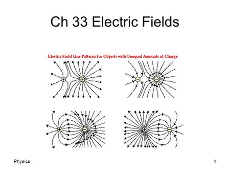 Physics1 Ch 33 Electric Fields. Physics2 Electric Field Electric Field: An area of influence around a charged object. The magnitude of the field is proportional.