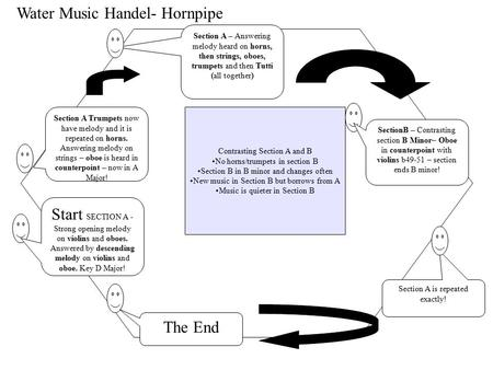Water Music Handel- Hornpipe Start – Tutti – All play together Joyful – Spring Theme (A) Theme in E Major (F, C, G, D sharps) Section A Trumpets now have.