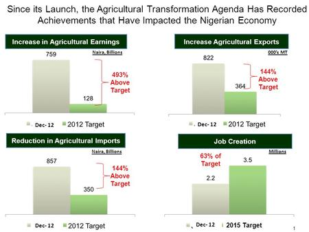 Since its Launch, the Agricultural Transformation Agenda Has Recorded Achievements that Have Impacted the Nigerian Economy 493% Above Target Increase in.