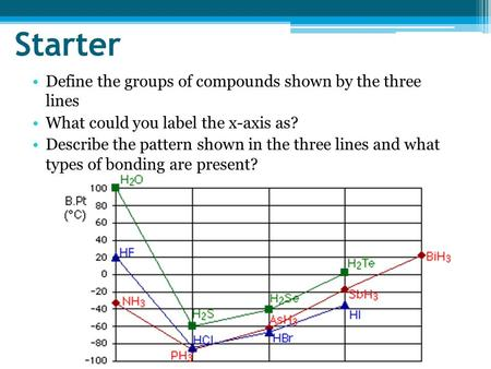 Starter Define the groups of compounds shown by the three lines What could you label the x-axis as? Describe the pattern shown in the three lines and what.