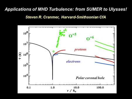 Applications of MHD Turbulence: from SUMER to Ulysses! Steven R. Cranmer, Harvard-Smithsonian CfA Polar coronal hole protons electrons O +5 O +6.