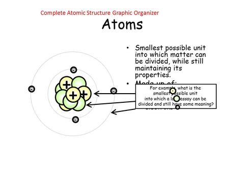 Atoms Smallest possible unit into which matter can be divided, while still maintaining its properties. Made up of: – protons – neutrons – electrons For.
