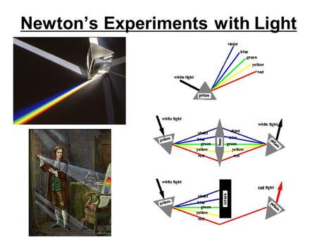 Newton's Experiments with Light. Electomagnetic Waves.