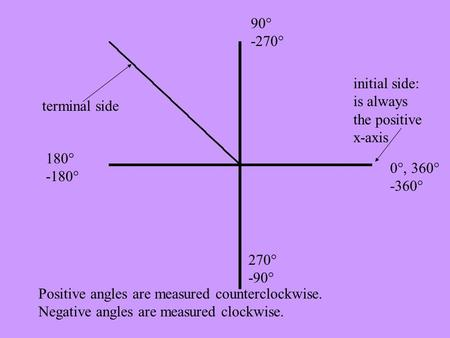 Initial side: is always the positive x-axis terminal side Positive angles are measured counterclockwise. Negative angles are measured clockwise. 0°, 360°