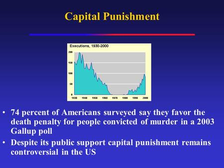 Capital Punishment 74 percent of Americans surveyed say they favor the death penalty for people convicted of murder in a 2003 Gallup poll Despite its public.