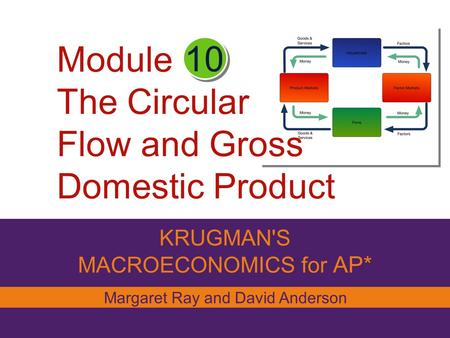 Module The Circular Flow and Gross Domestic Product KRUGMAN'S MACROECONOMICS for AP* 10 Margaret Ray and David Anderson.
