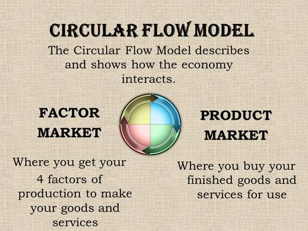 The Circular Flow Model describes and shows how the economy interacts.