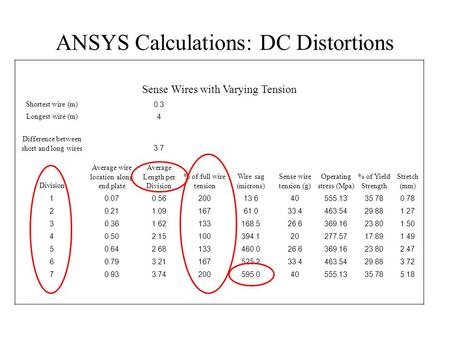 ANSYS Calculations: DC Distortions Sense Wires with Varying Tension Shortest wire (m)0.3 Longest wire (m)4 Difference between short and long wires3.7 Division.