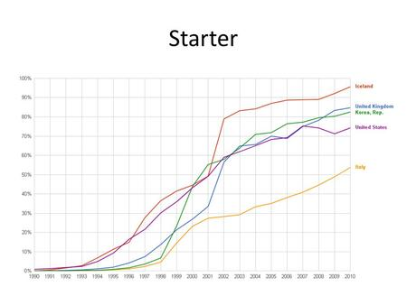 Starter What do you think this represents?. Starter - Answer Internet users as percentage of population.